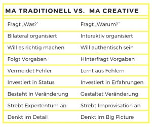 Traditionell vs. Kreative Mitarbeiter