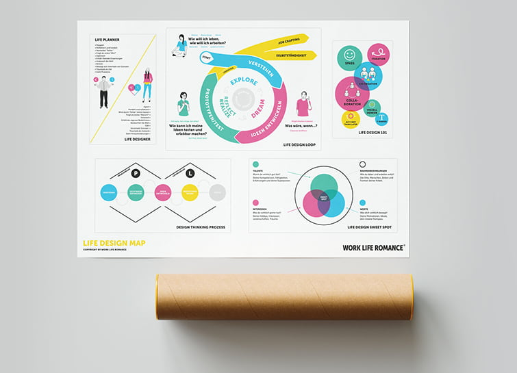Life Design Map – Poster